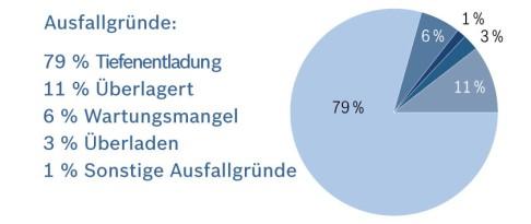 Infográfico mostrando as razões de falha